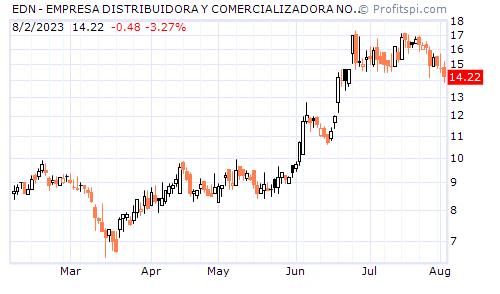 EDN - EMPRESA DISTRIBUIDORA Y COMERCIALIZADORA NORTE S.A (NYSE)