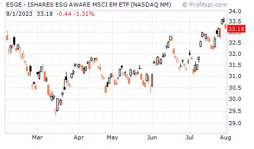 ESGE - ISHARES ESG AWARE MSCI EM ETF (NASDAQ NM)