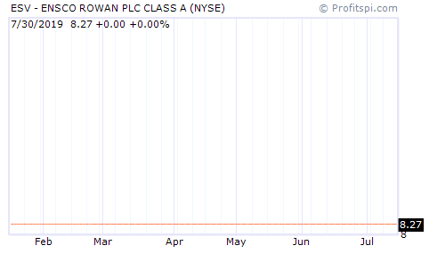 ESV - ENSCO PLC CLASS A (NYSE)