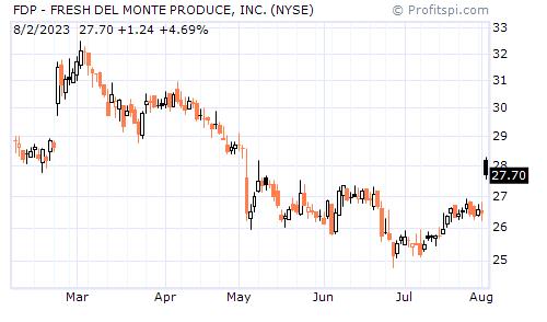 FDP - FRESH DEL MONTE PRODUCE, INC. (NYSE)