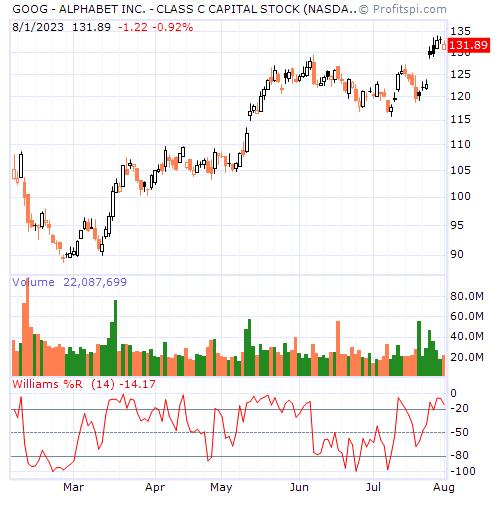 GOOG - ALPHABET INC. - CLASS C CAPITAL STOCK (NASDAQ NM)