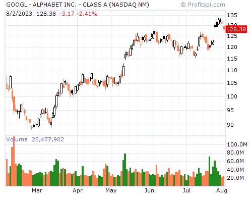 GOOGL - ALPHABET INC. - CLASS A (NASDAQ NM)