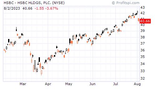 HSBC - HSBC HLDGS, PLC. (NYSE)
