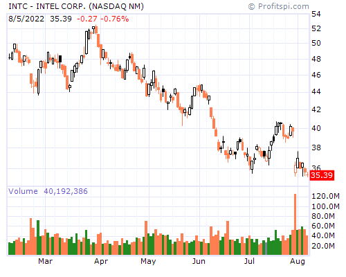 INTC - INTEL CORP. (NASDAQ NM)