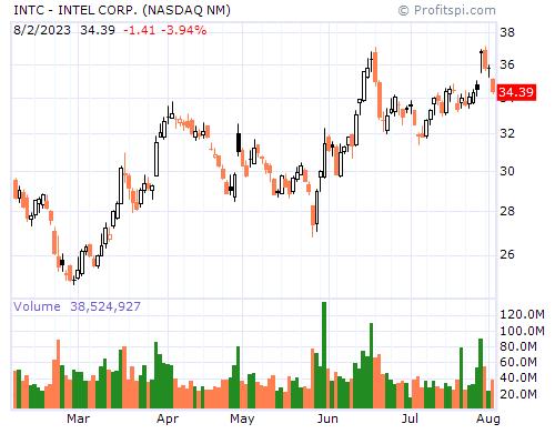 INTC - INTEL CORP. (NASDAQ NM)