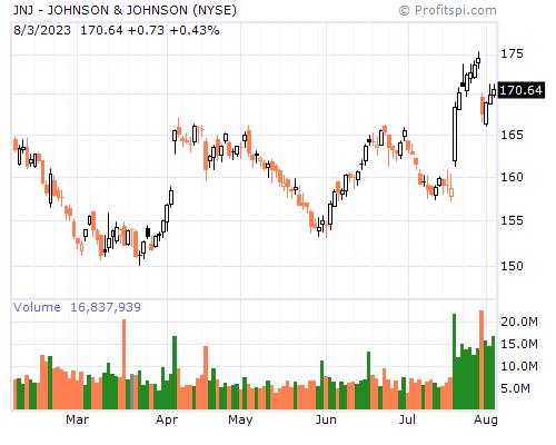 JNJ - JOHNSON & JOHNSON (NYSE)