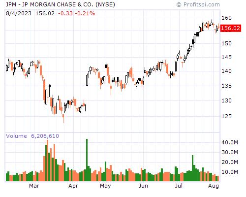 JPM - JP MORGAN CHASE & CO. (NYSE)