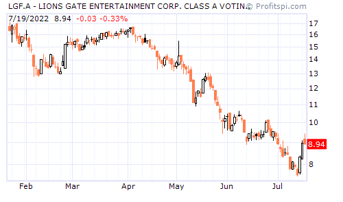 LGF.A - LIONS GATE ENTERTAINMENT CORP. CLASS A VOTING SHAR (NYSE)