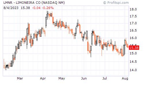LMNR - LIMONEIRA CO (NASDAQ NM)