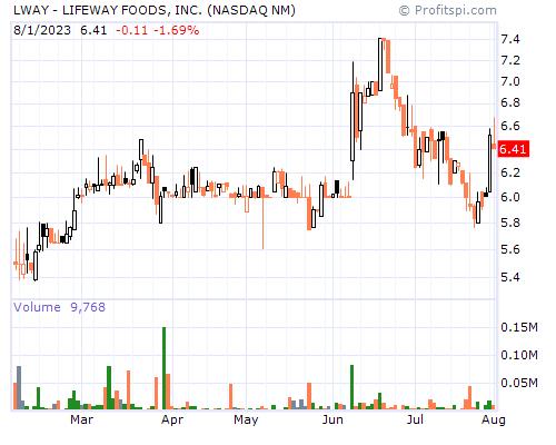 LWAY - LIFEWAY FOODS, INC. (NASDAQ NM)