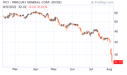 MCY - MERCURY GENERAL CORP. (NYSE)