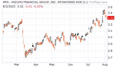 MFG - MIZUHO FINANCIAL GROUP, INC. SPONOSRED ADR (JAPAN) (NYSE)