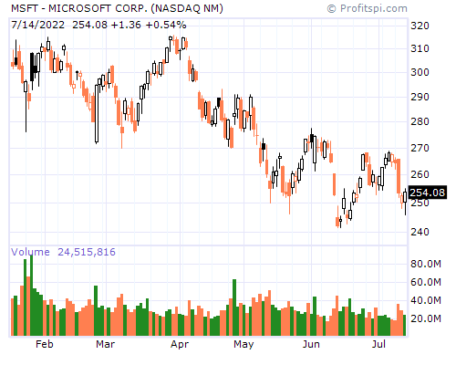 MSFT - MICROSOFT CORP. (NASDAQ NM)