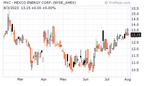 MXC - MEXCO ENERGY CORP. (NYSE_AMEX)