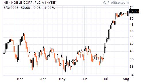 NE - NOBLE CORP. (UK) (NYSE)