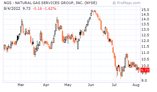 NGS - NATURAL GAS SERVICES GROUP, INC. (NYSE)