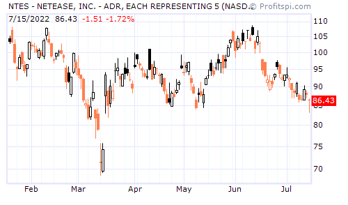NTES - NETEASE, INC. - ADR, EACH REPRESENTING 25 (NASDAQ NM)