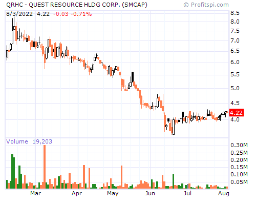 QRHC - QUEST RESOURCE HLDG CORP. (SMCAP)