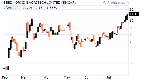 SEED - ORIGIN AGRITECH LIMITED (NASDAQ NM)