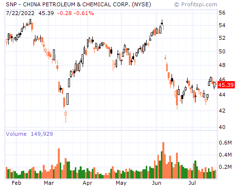 SNP - CHINA PETROLEUM & CHEMICAL CORP. (NYSE)