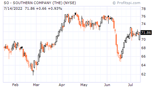 SO - SOUTHERN COMPANY (THE) (NYSE)
