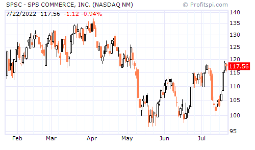SPSC - SPS COMMERCE, INC. (NASDAQ NM)