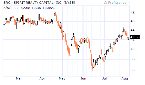 SRC - SPIRIT REALTY CAPITAL, INC. (NYSE)