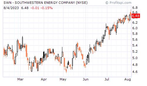 SWN - SOUTHWESTERN ENERGY COMPANY (NYSE)
