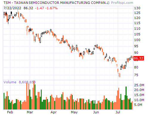 TSM - TAIWAN SEMICONDUCTOR MANUFACTURING COMPANY LTD. (NYSE)
