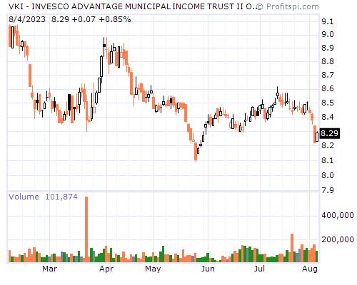 VKI - INVESCO ADVANTAGE MUNICIPAL INCOME TRUST II OF BEN (NYSE_AMEX)
