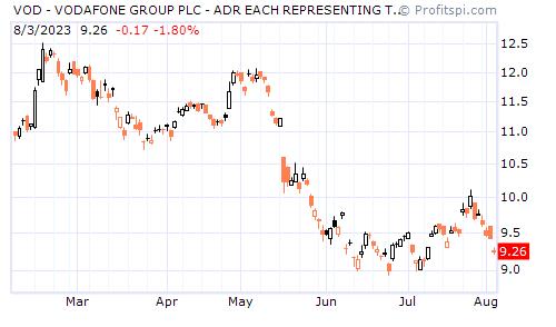 VOD - VODAFONE GROUP PLC - ADR EACH REPRESENTING TEN (NASDAQ NM)