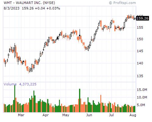 WMT - WALMART INC. (NYSE)