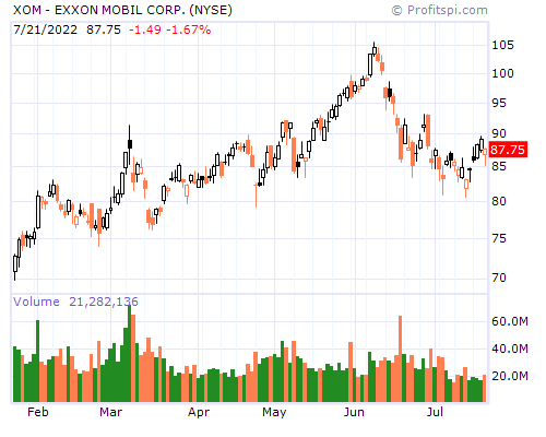 XOM - EXXON MOBIL CORP. (NYSE)