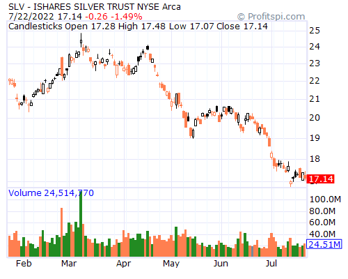 Slv Silver Etf Daily Chart
